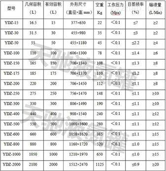 邛崃天驰干式液氮罐ydz-30升自增压报价
