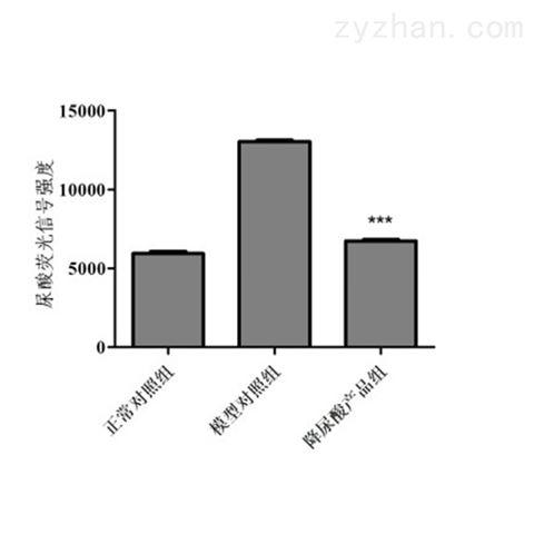 斑马鱼模型评价降尿酸功效