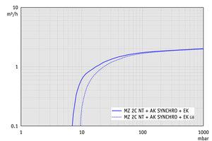 MZ 2C NT +AK SYNCHRO+EK - 50 Hz下的抽速曲线