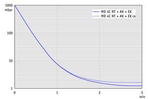 MD 4C NT +AK+EK - 50 Hz下的抽气曲线(10升容积)