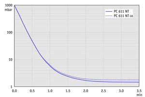 PC 611 NT - 60 Hz下的抽气曲线(10升容积)