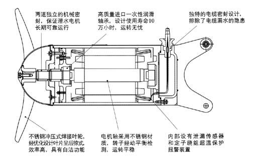 潜水搅拌机基本结构图详解