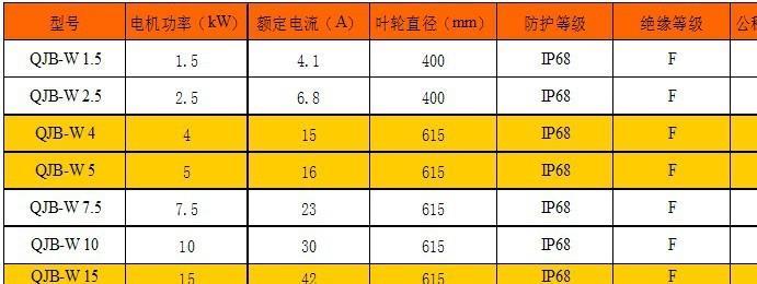 QJB-W5.5内回流泵 潜水污泥回流泵示例图4