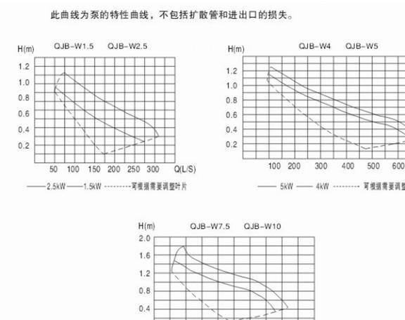 QJB-W5.5内回流泵 潜水污泥回流泵示例图5