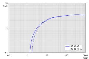 MD 4C NT - 50 Hz下的抽速曲线