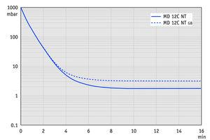 MD 12C NT - 60 Hz下的抽气曲线(100升容积)