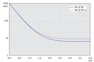 MZ 2C NT - 50 Hz下的抽气曲线(10升容积)